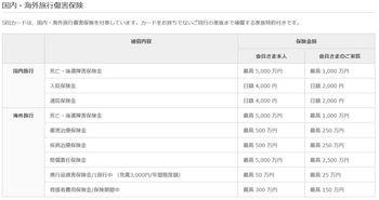 SBIカード付帯保険.JPG